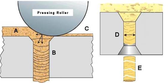 Working Principles of pellet mill