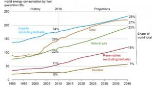 Biomass Energy's Market In The Future