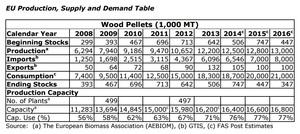 USDA GAIN report highlights EU pellet, biogas markets
