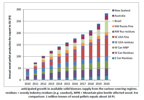 biomass supply growth