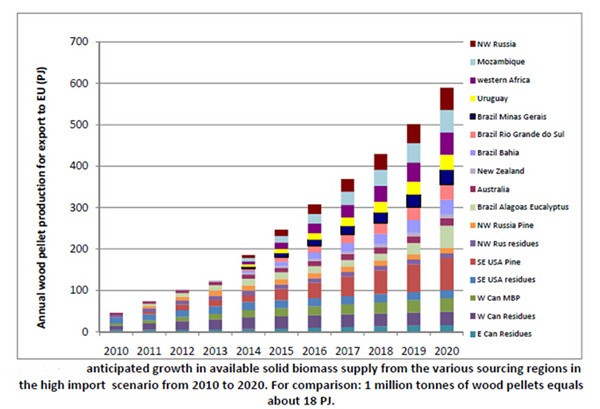 biomass supply