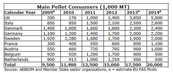 main pellet consumers