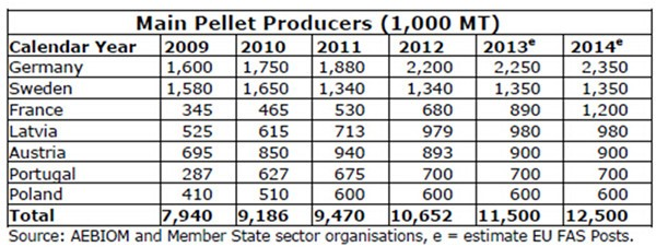 main pellets producers