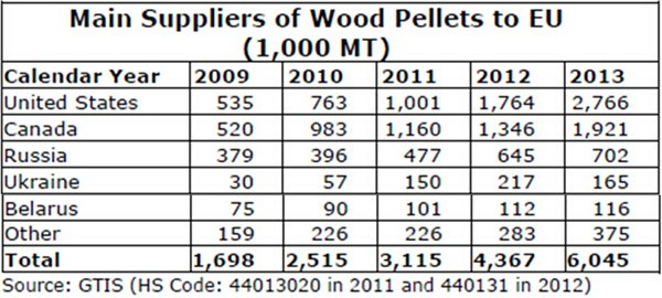 main suppliers of pellets to EU