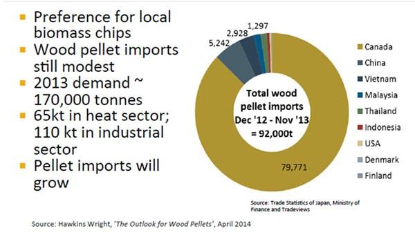 pellet exporters