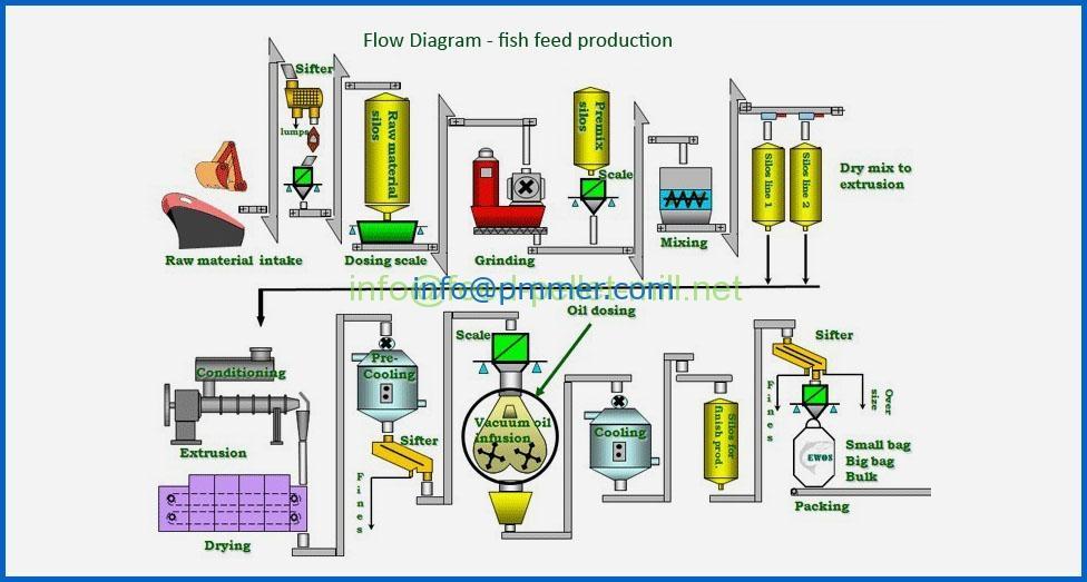 Fish feed pellet Plant