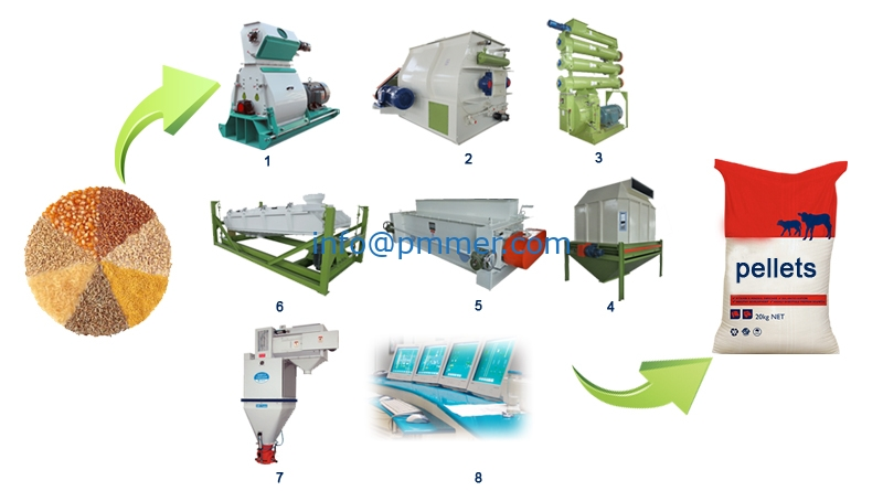 Floating Fish Feed Pellet Production Line for making pellet
