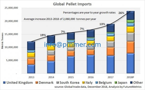 Global wood pellet market outlook for 2019