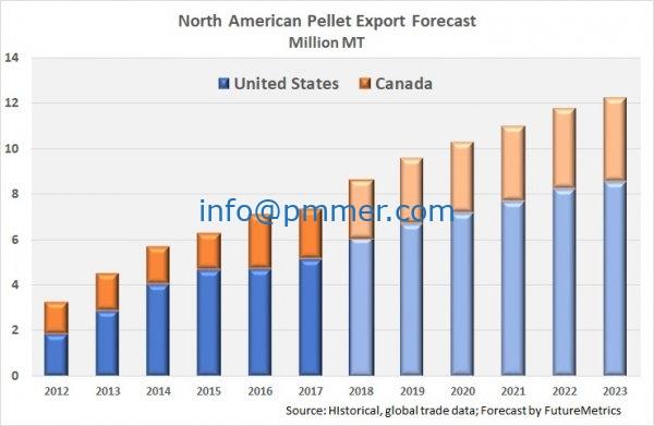 North American pellet production
