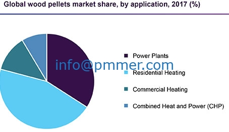 New report: Global biomass pellet market will reach $15.47 billion in 2025