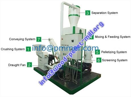 mobile pellet plant-Portable-Pellet-Plant